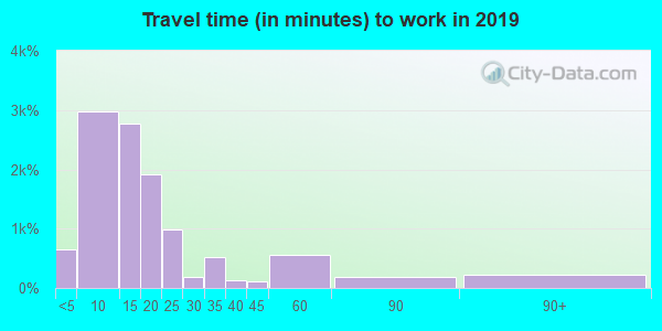 88201 zip code travel time to work (commute)