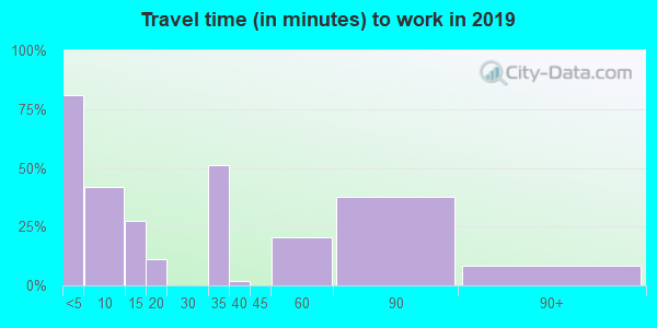 88426 zip code travel time to work (commute)