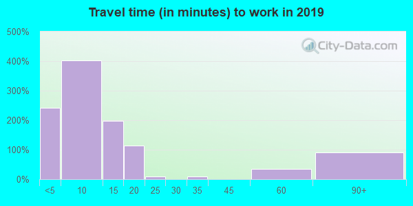 88435 zip code travel time to work (commute)