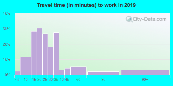 89012 zip code travel time to work (commute)