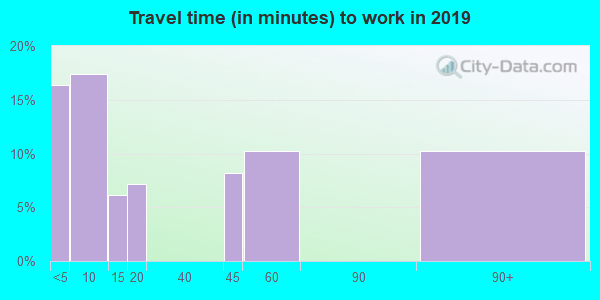 89013 zip code travel time to work (commute)