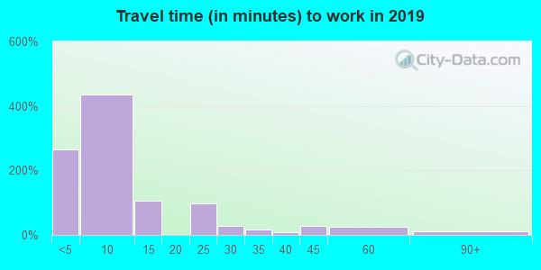 89049 zip code travel time to work (commute)