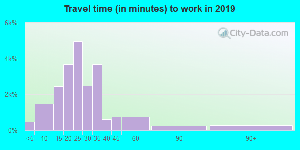 89052 zip code travel time to work (commute)