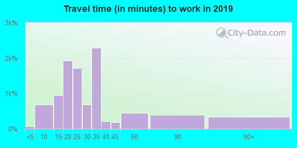 89106 zip code travel time to work (commute)