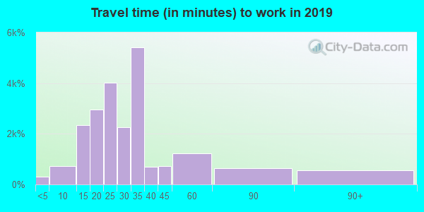 89122 zip code travel time to work (commute)