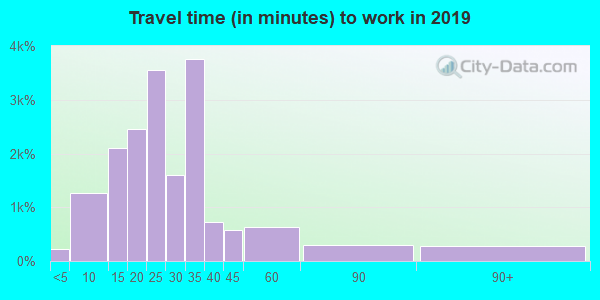 89128 zip code travel time to work (commute)