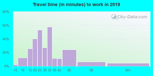 89129 zip code travel time to work (commute)