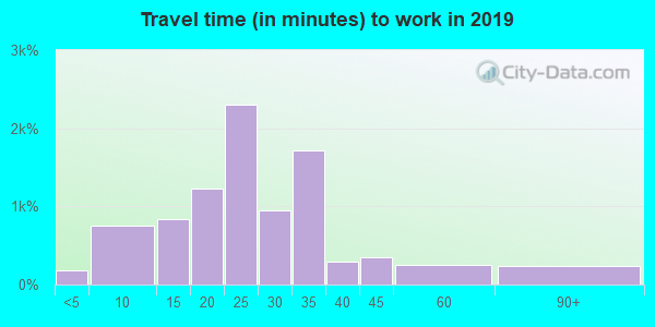 89144 zip code travel time to work (commute)