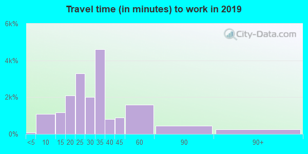 89149 zip code travel time to work (commute)