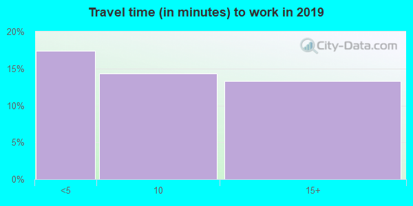 89409 zip code travel time to work (commute)