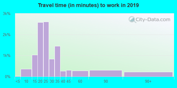 89433 zip code travel time to work (commute)