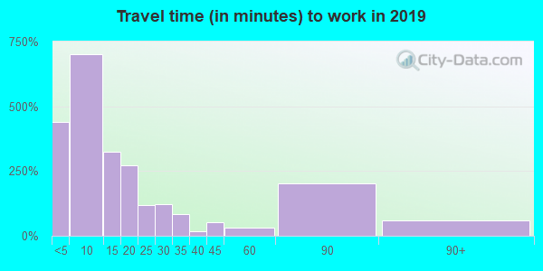 89447 zip code travel time to work (commute)