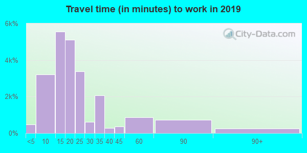 89502 zip code travel time to work (commute)