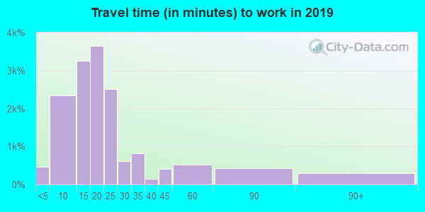89503 zip code travel time to work (commute)