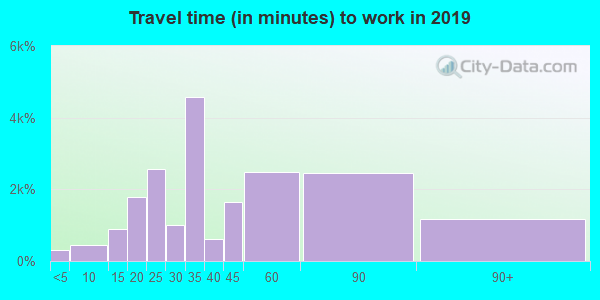90002 zip code travel time to work (commute)