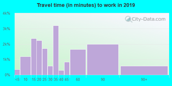 90007 zip code travel time to work (commute)