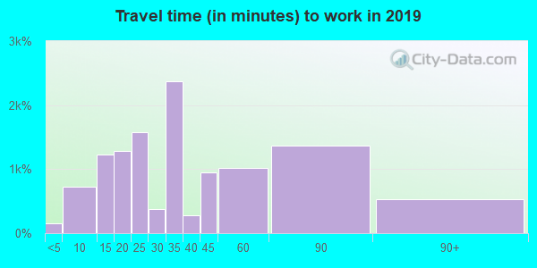 90015 zip code travel time to work (commute)