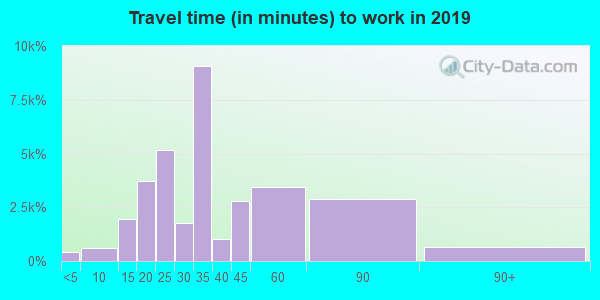 90019 zip code travel time to work (commute)