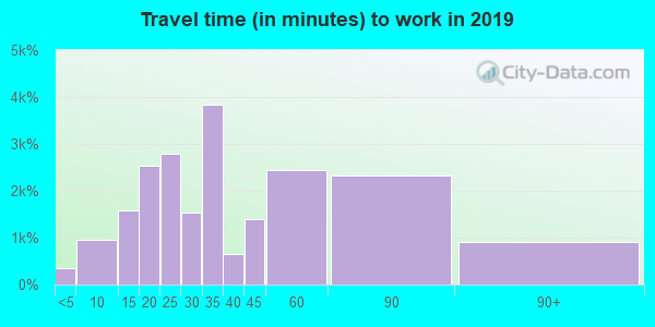 90032 zip code travel time to work (commute)