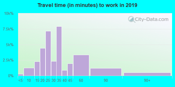 90034 zip code travel time to work (commute)