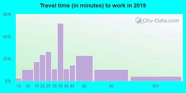 90036 zip code travel time to work (commute)