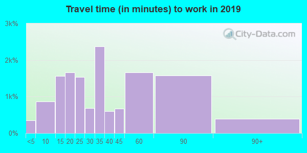 90041 zip code travel time to work (commute)