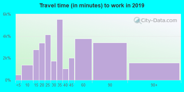 90042 zip code travel time to work (commute)