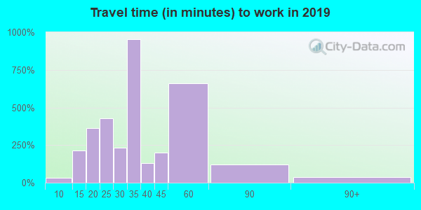90056 zip code travel time to work (commute)
