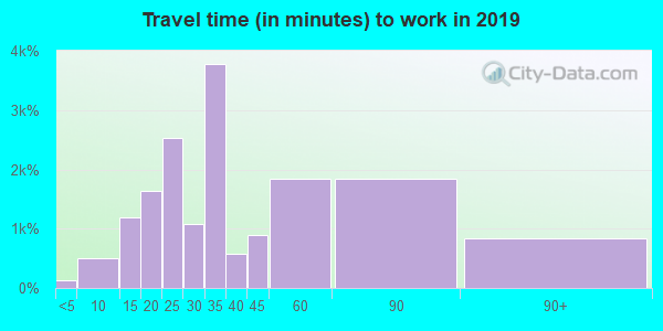 90059 zip code travel time to work (commute)