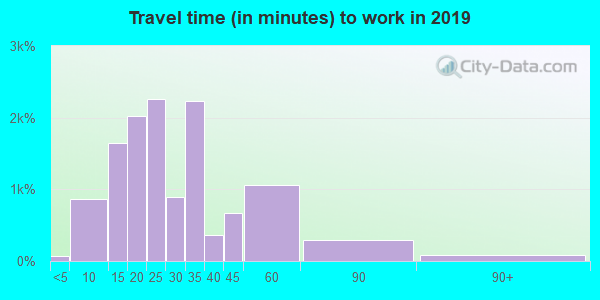90064 zip code travel time to work (commute)