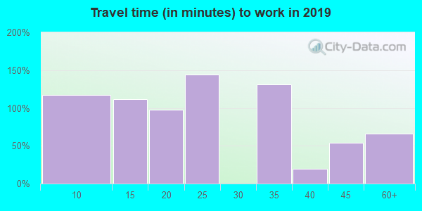 90067 zip code travel time to work (commute)