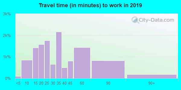 90069 zip code travel time to work (commute)