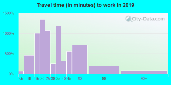 90210 zip code travel time to work (commute)