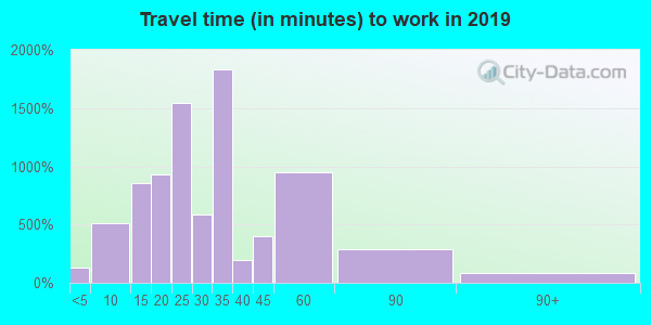 90232 zip code travel time to work (commute)