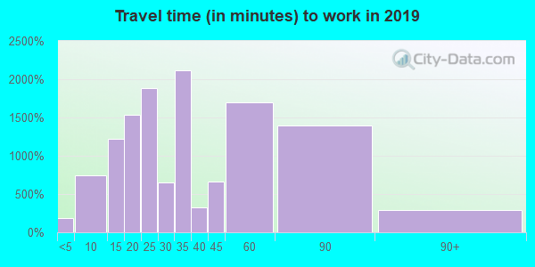 90240 zip code travel time to work (commute)