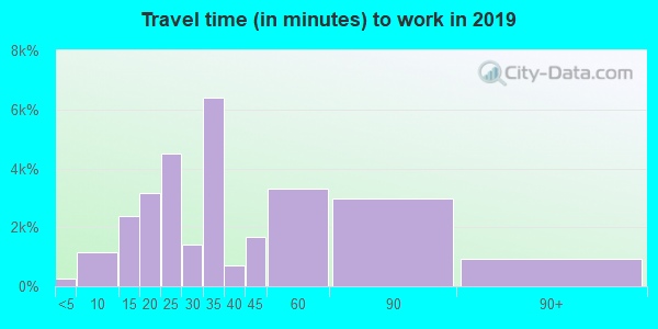 90262 zip code travel time to work (commute)