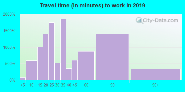 90303 zip code travel time to work (commute)