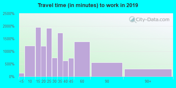 90403 zip code travel time to work (commute)