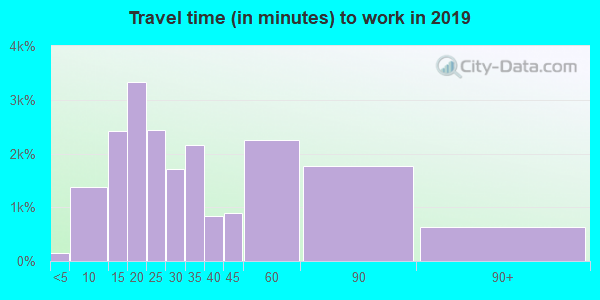90501 zip code travel time to work (commute)