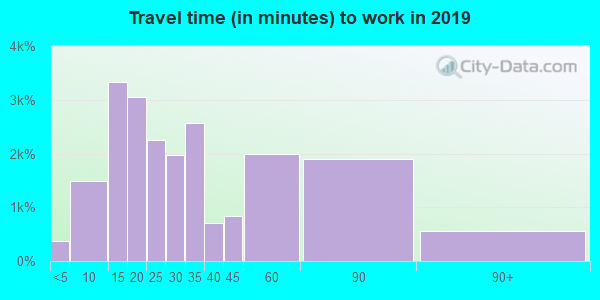 90503 zip code travel time to work (commute)