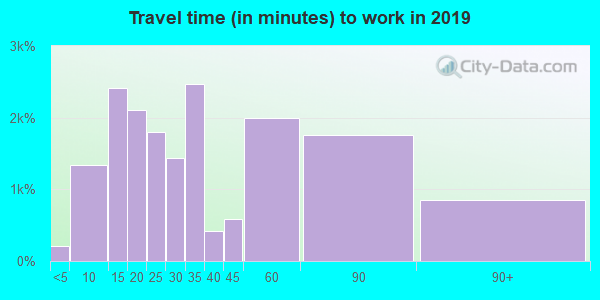 90505 zip code travel time to work (commute)