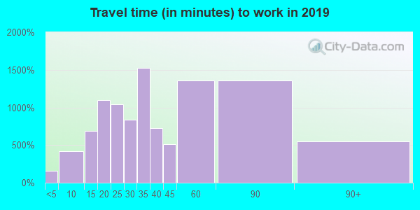 Travel time to work (commute) in zip code 90603