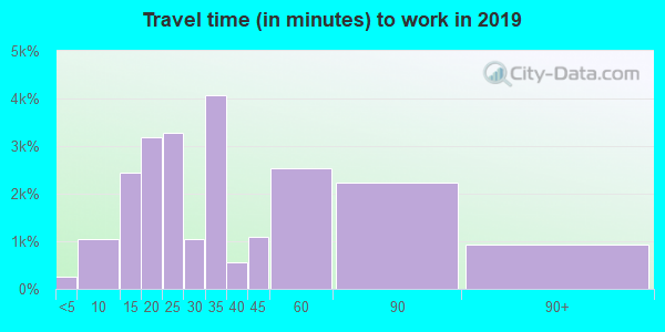 90620 zip code travel time to work (commute)
