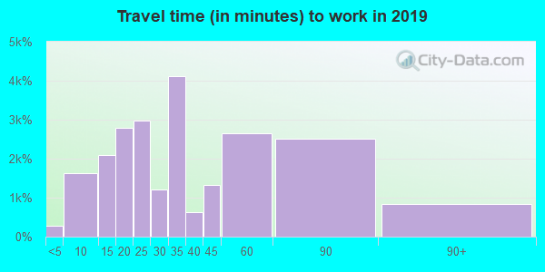 90630 zip code travel time to work (commute)