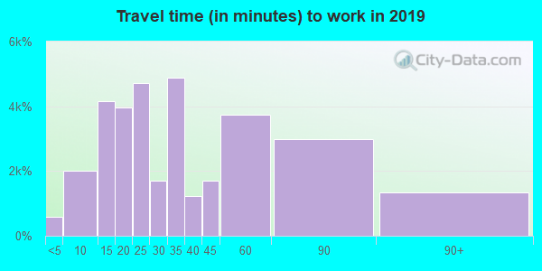 90631 zip code travel time to work (commute)