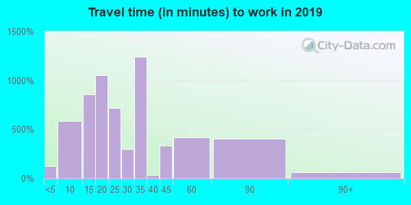 90716 zip code travel time to work (commute)