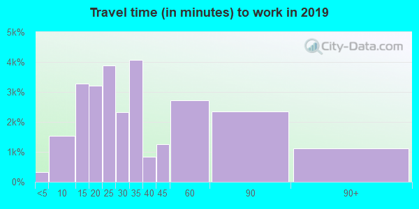 90731 zip code travel time to work (commute)