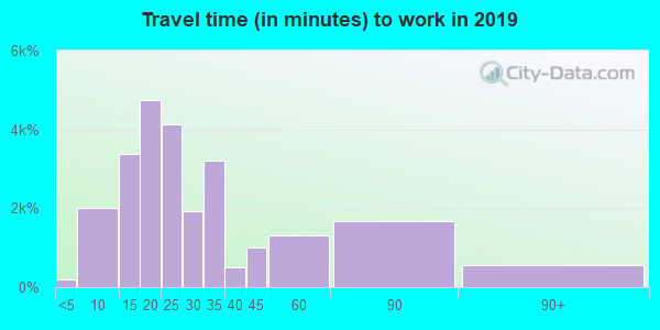 90744 zip code travel time to work (commute)