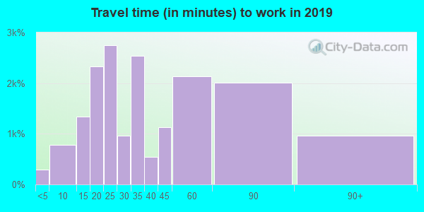 90803 zip code travel time to work (commute)