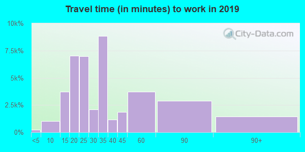 90805 zip code travel time to work (commute)